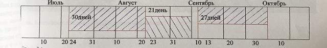 таблица осенней подкормки пчел
