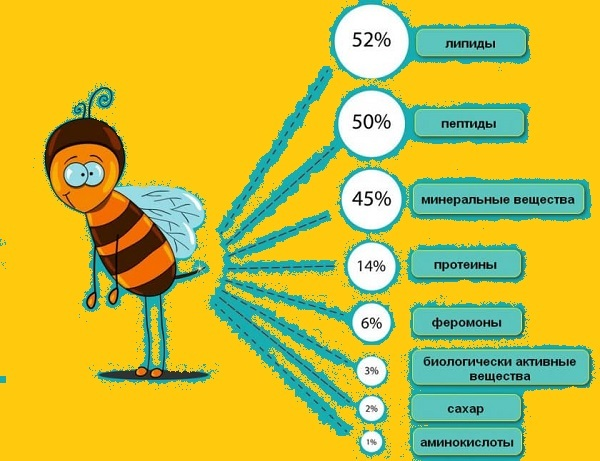 Схема состав пчелиного яда